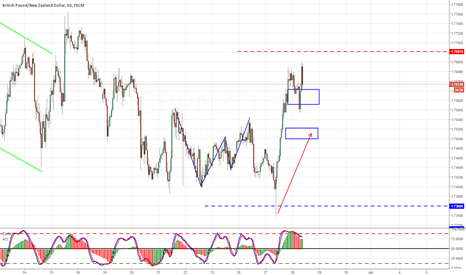 GBPNZD: GBPNZD  UPSIDE/CONSOLIDATION
