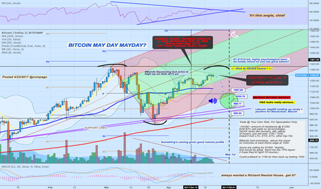 BTCUSD: Bitcoin Triple Double Bubble Trouble?