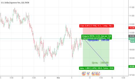 USDJPY: Падение USD против JPY