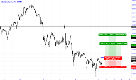 GBPJPY: Head and Shoulder