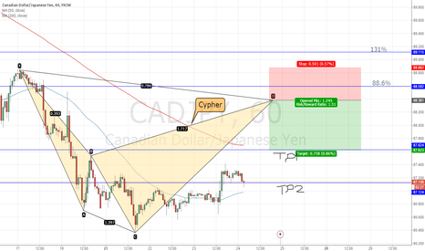 CADJPY: CAD/JPY analysis using Harmonic Trading