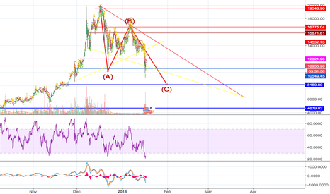 BTCUSD: KEY SUPPORT IS DEAD : Welcome in bearish woods.