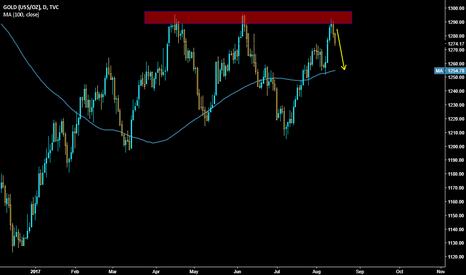 GOLD: Gold Failed to Break the resistance