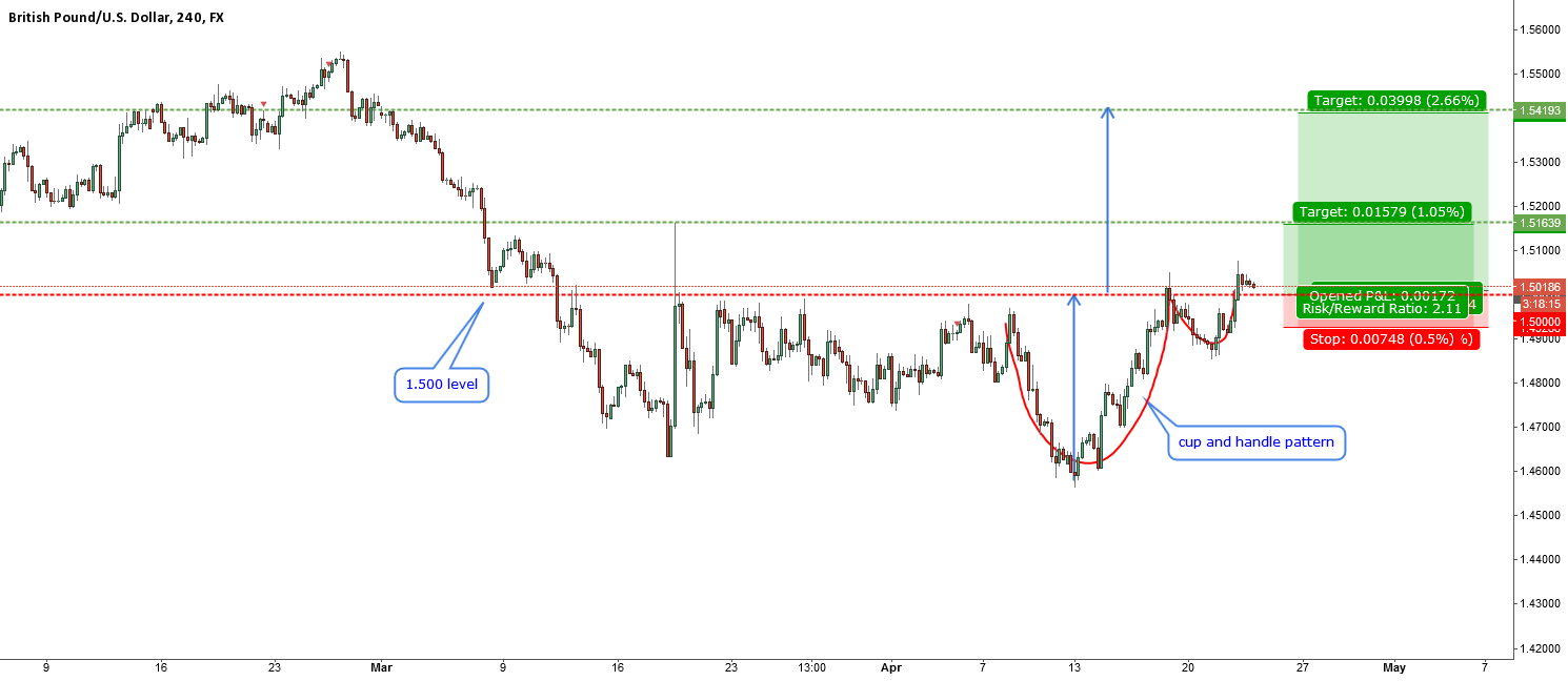 GBPUSD-broke and close above 1.50000 - cup and handle pattern