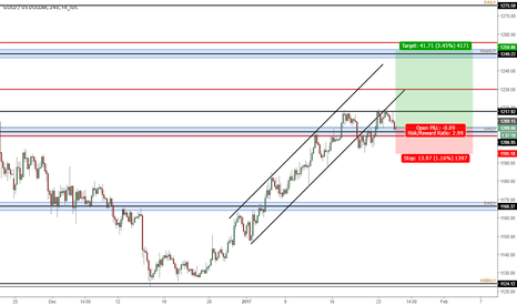 XAUUSD: Gold long to 1250 after successful short