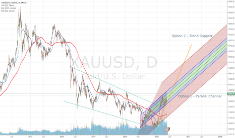 XAUUSD: 2 Ideas in which way this Gold/U.S Dollar could play out