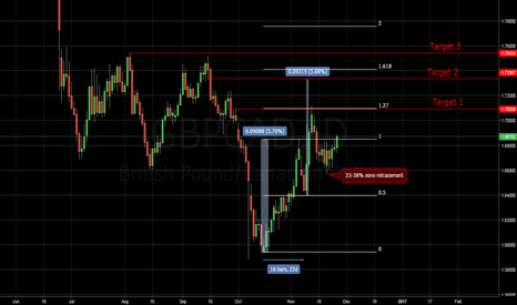 GBPCAD: 2016-11-27 GBPCAD continuation