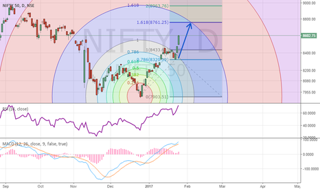 NIFTY: Nifty Might Hit 8761 But Expect Little Sideway Move First