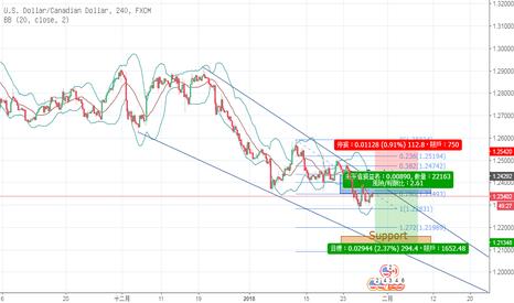 USDCAD: USDCAD fibonacci analysis    週內短線交易
