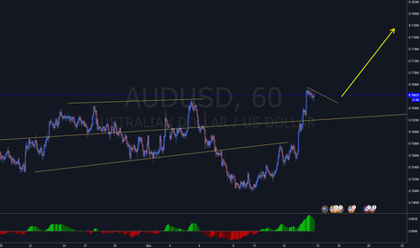 AUDUSD: Going long on AUDUSD. (Breakout)