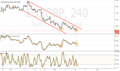 EURGBP: Divergence channel