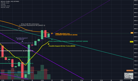 BTCUSD: Bulls maintain control for now by closing above green trendline