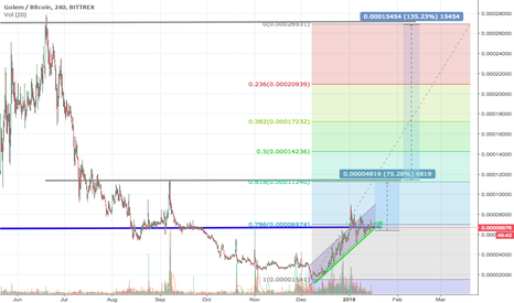 GNTBTC: Golem/BTC is going to Milky Way?