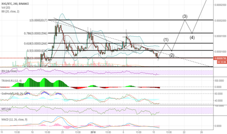 XVGBTC: Verge over sold - new 5 wave starting? target 3200 sats