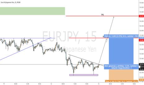 EURJPY: LARGO EUR/JPY