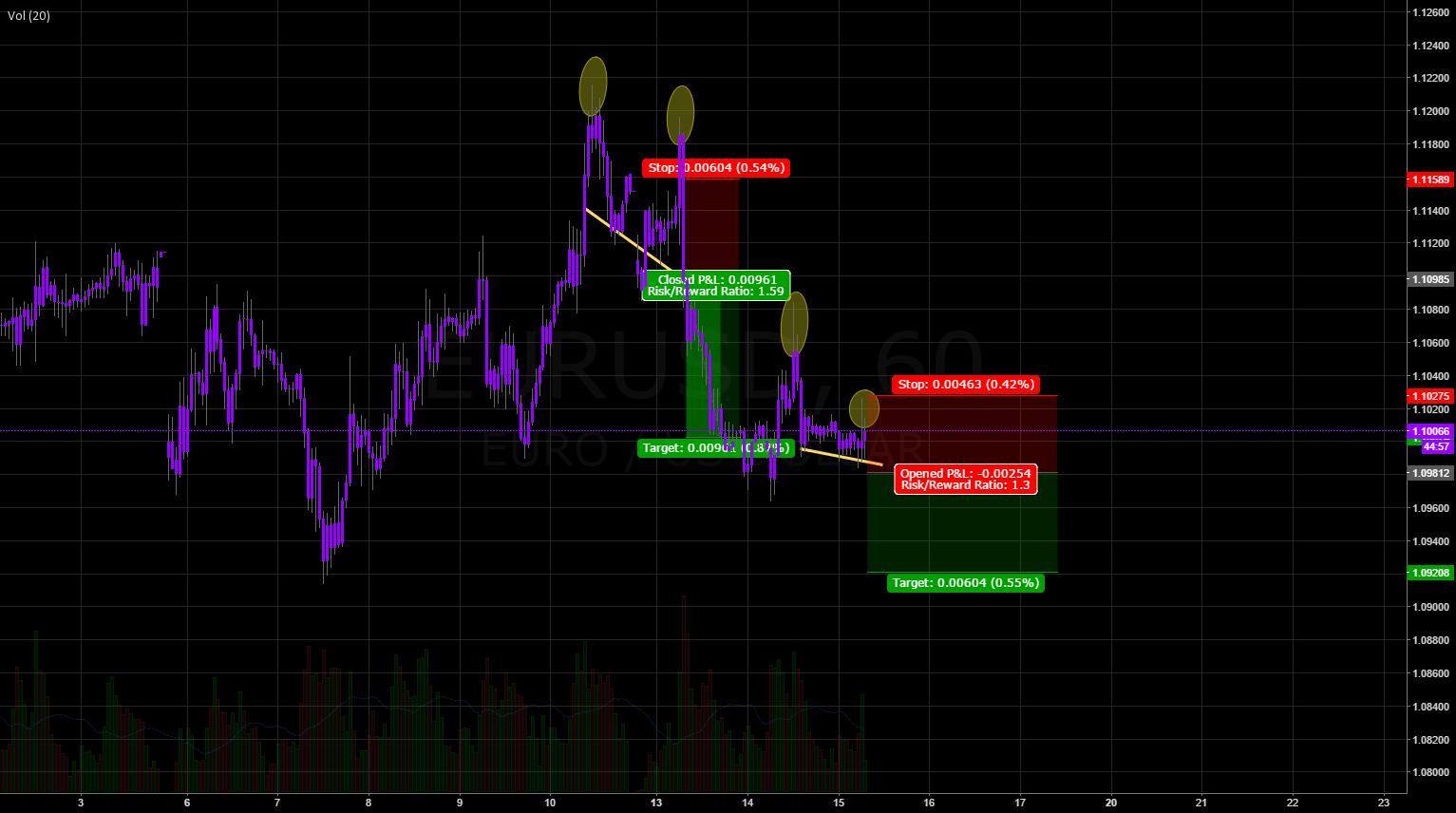 EURUSD Short, Yellow Line Break