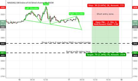 NAS100: NASDAQ possible short opportunity