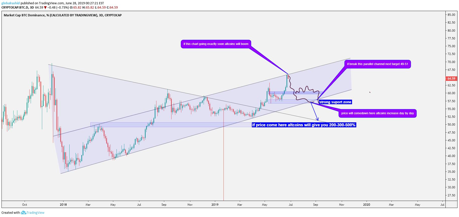 Altcoin market dominance tradingview