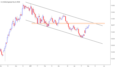 USDJPY: Will price respect channel resistance?