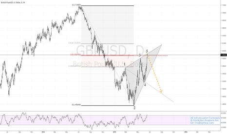 GBPUSD: $GBP vs. $USD Meets Resistance; Completes Wolfe Wave #BOE