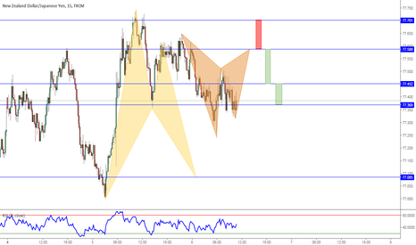 NZDJPY: Looks like a Gartely is about to develop