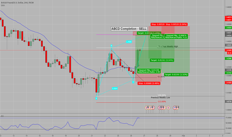 GBPUSD: CTL break traded towards completion of D leg of ABCD