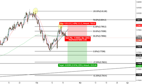 AUDUSD: AUD/USD *SELL*