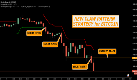 BTCUSD: NEW CLAW PATTERN STRATEGY FOR BITCOIN - BTCUSD 1H