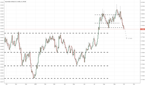 AUDUSD: W40 Sell and targeting 0.7680