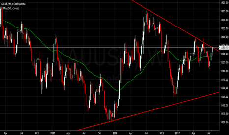 XAUUSD: $XAUUSD Possible Short Trendline Rejection
