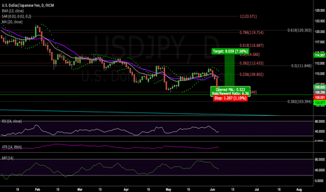 USDJPY: LONG FOR THIS WEEK (June 5 to June 11)