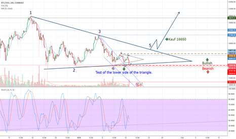 BTCUSD: Key reasons for another drop in the price of the Bitcoin.