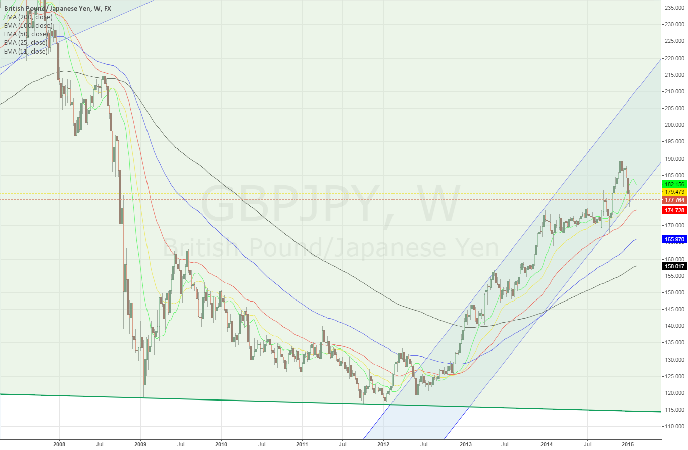 GBPJPY weekly ~ will it break the lower channel?