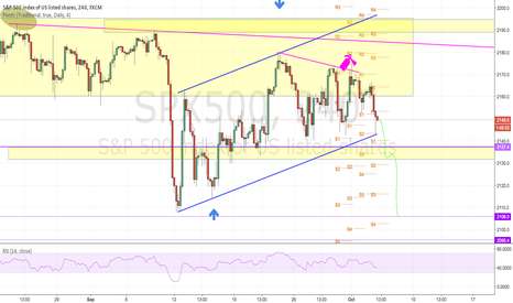 SPX500: Still in play nicely we look for further wekness at TL