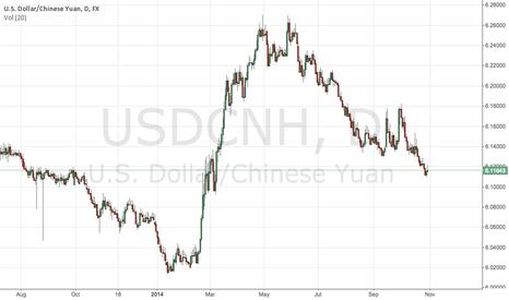 USDCNH: Yuan