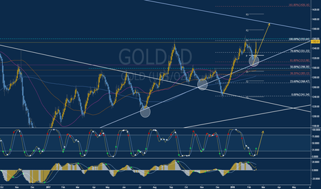 GOLD: Long (BUY) Opportunity