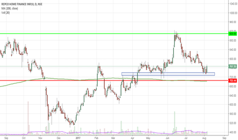 REPCOHOME: Bounce from the Support zone