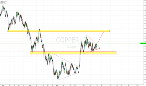 COPPER: Copper Making the Next Push to 2.90