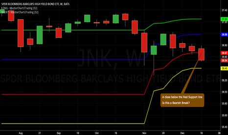 JNK: Junk Bonds: Is this a Bearish Break? Weekly Close Now Important