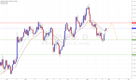 GBPUSD: Potential head and shoulders