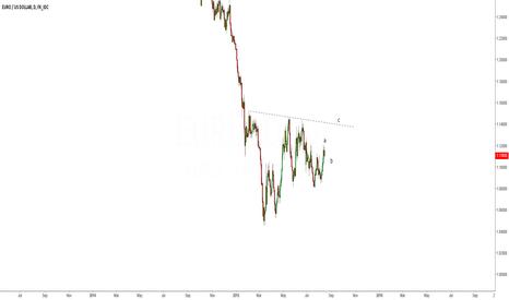 EURUSD: abc structure in EUR/USD