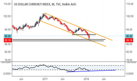 DXY: Dollar Strength Next?