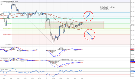 USDJPY: USDJPY - which way is it gonna be?