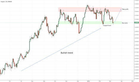 XCUUSD: Copper long position and trend following