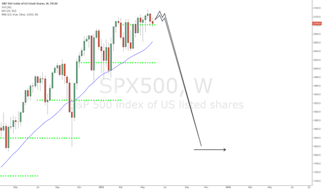 SPX500: Short term view and war inflection point, game theory
