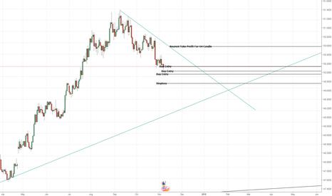 EURUSD: Expectations on EURUSD Setup