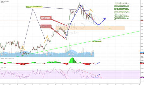 AMGN: AMGN Spring Bounce?