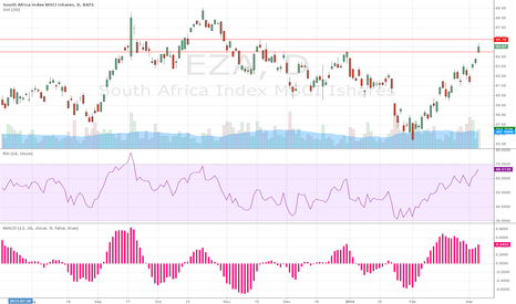EZA: South Africa has been (quietly) on a tear lately!