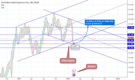 AUDJPY: Support Combination on AUDJPY Daily