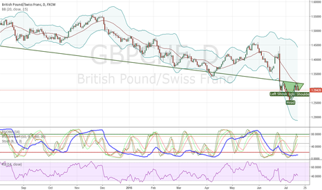 GBPCHF: H&S in the making